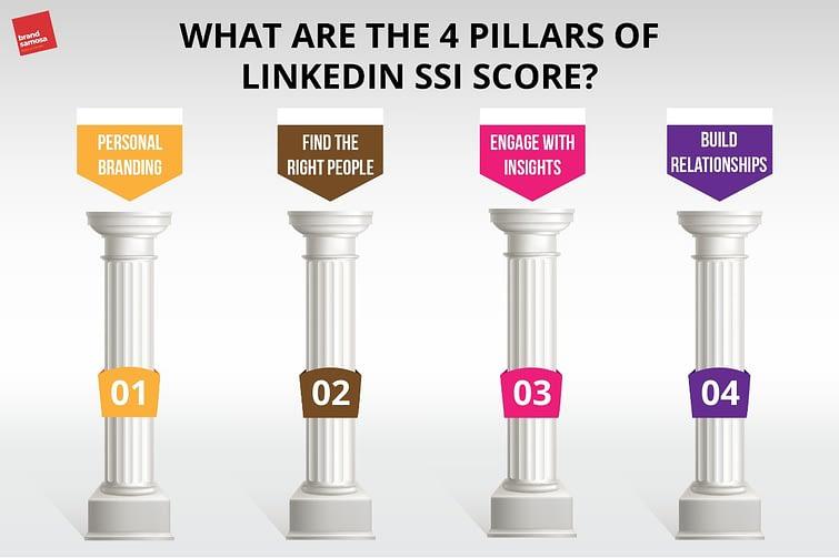 4 Pillars of LinkedIn SSI Score