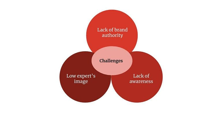 challenges in lead generation