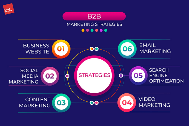 Some important factors for effective B2B Marketing Strategies